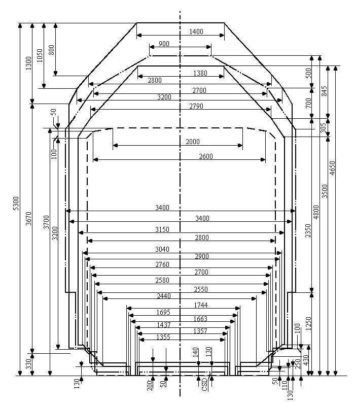 Габариты вагонов колеи 1520, 1435 и 1000 мм