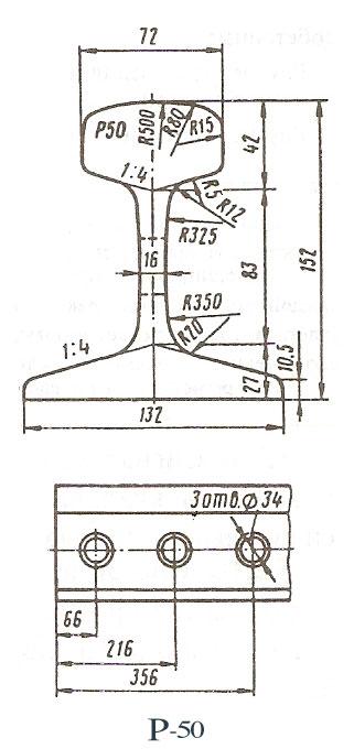 Характеристики рельсов Р50