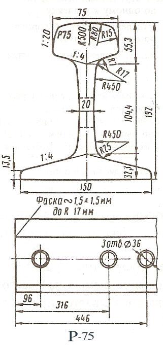 Характеристики рельсов Р75